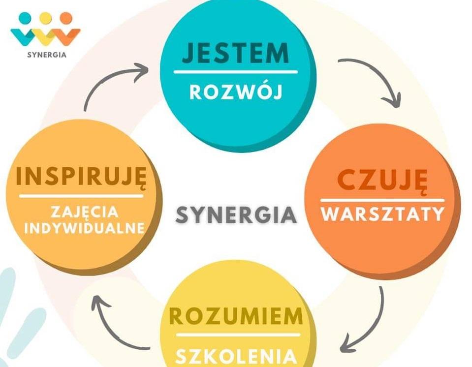 synergia zajęcia dla dzieci i rodziców